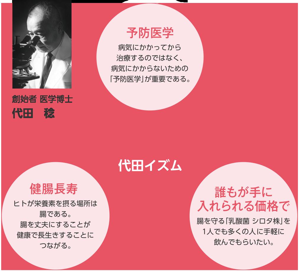 創始者 医学博士 代田 稔